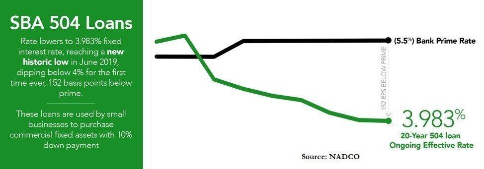 Historic Low: SBA 504 Loan Program's 20-Year Fixed Rate Dips